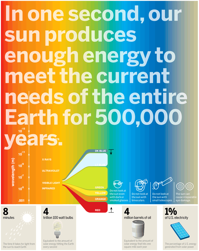 thinkhurt.com_solar-energy-infographic